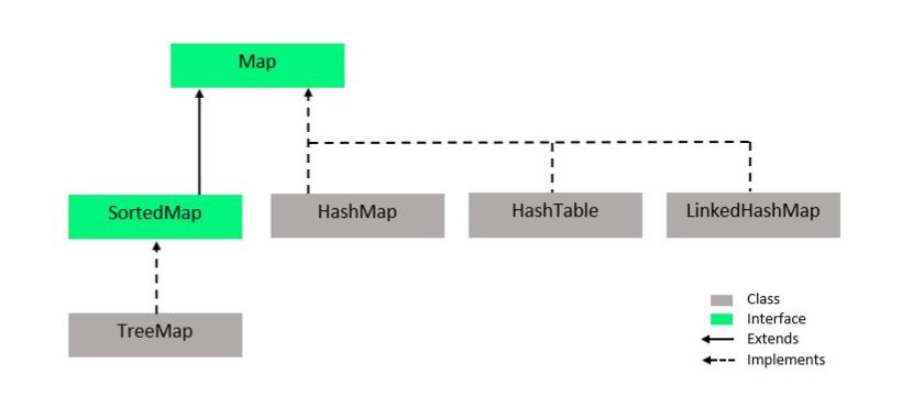 Collection-Framework-Map-Part