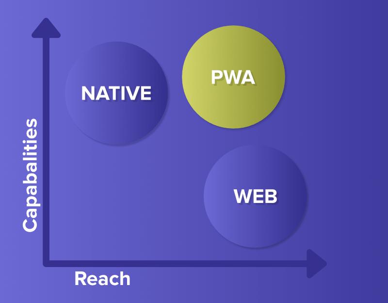 PWA-Capabilities