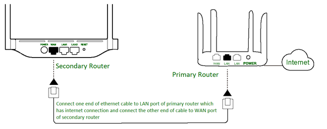 how to connect one router to another to expand the network