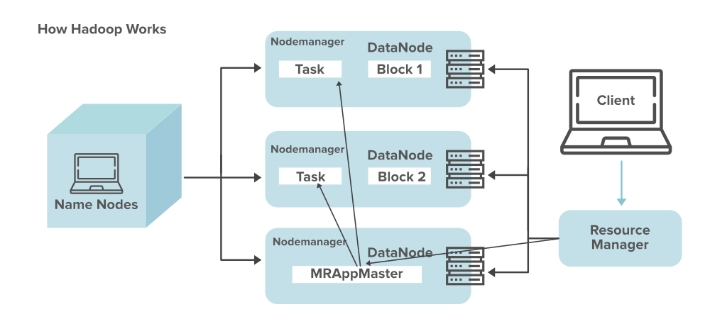 How-Hadoop-Works