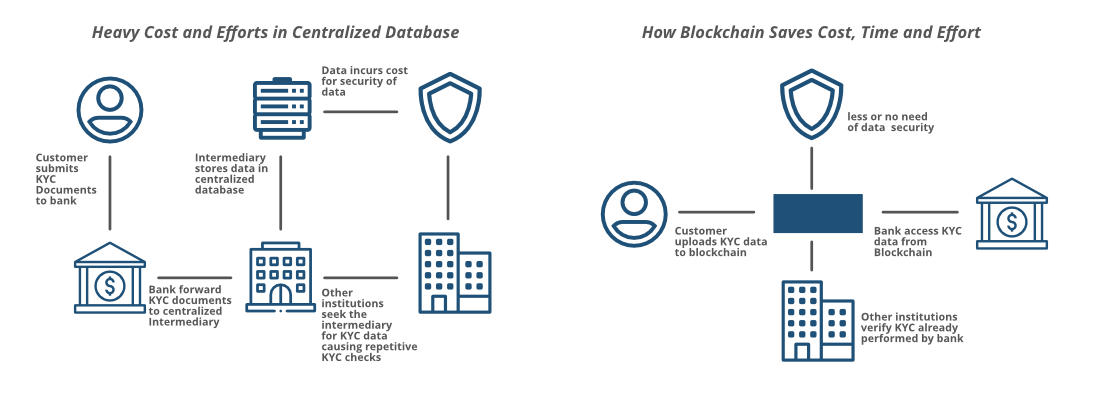 BlockChain-and-KYC