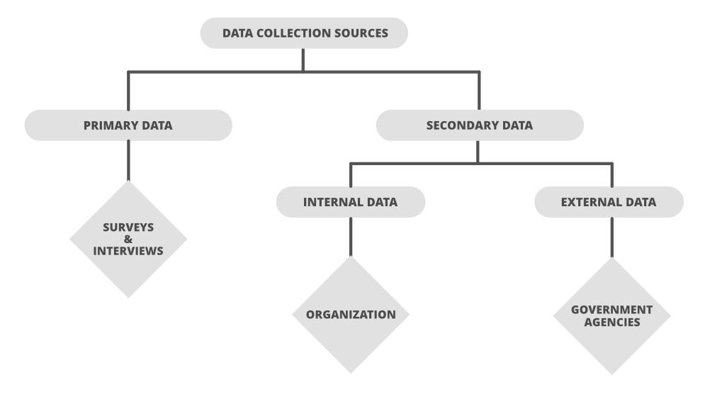 Data-Dividation-in-Data-Analysis