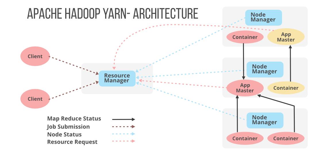 Apache-Hadoop-Yarn-Architecture
