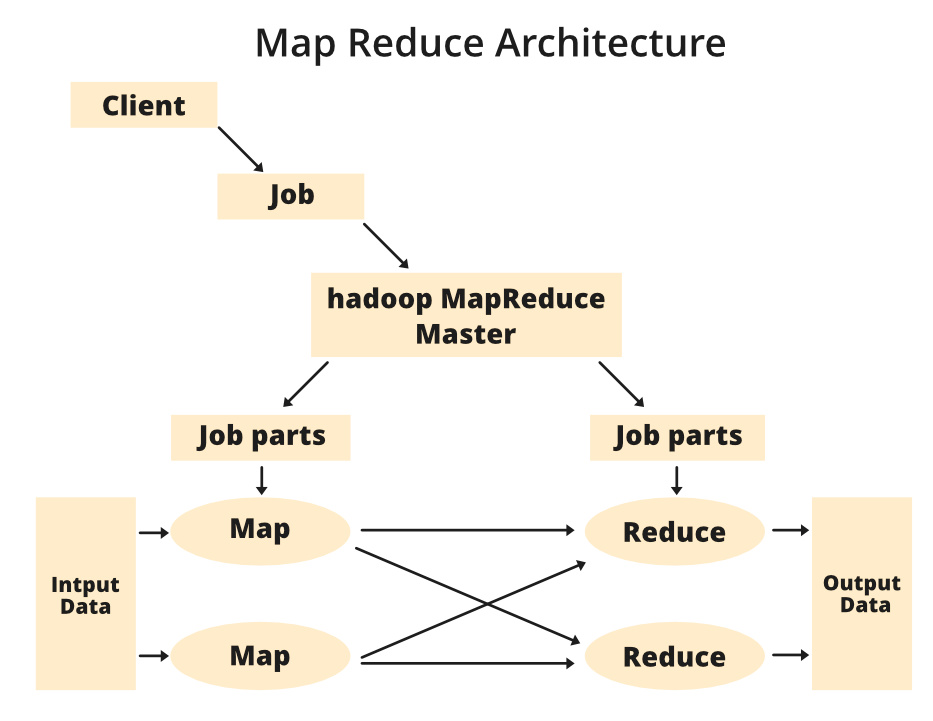 MapReduce-Architecture