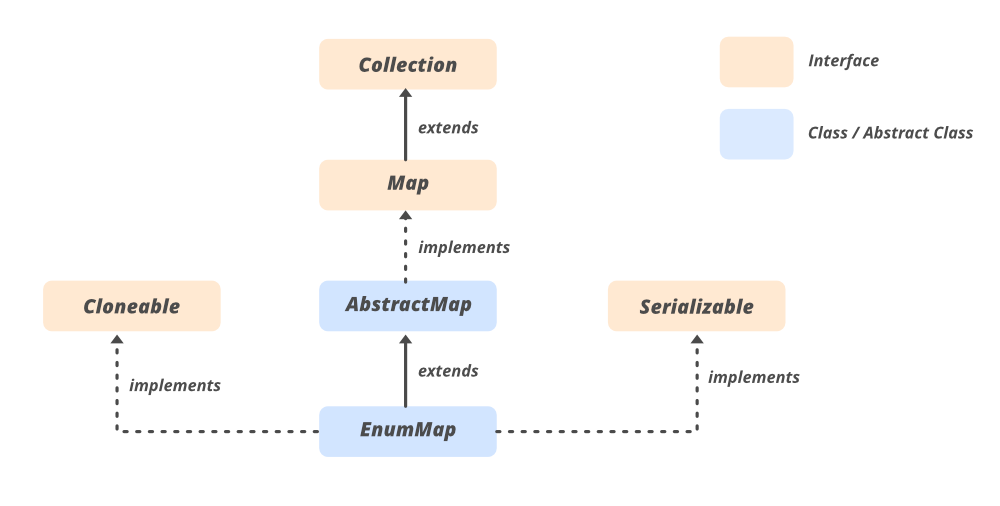 EnumMap-in-Java