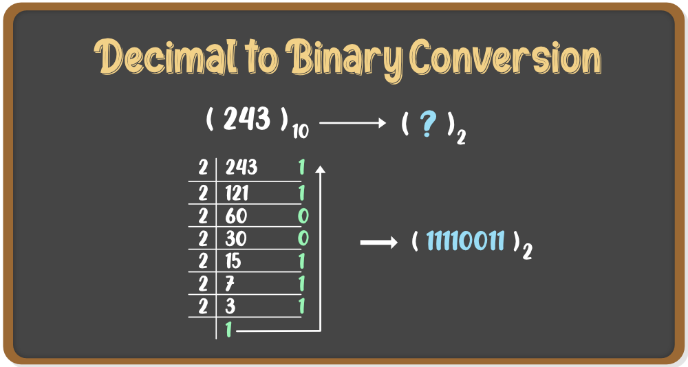 Decimal to Binary Conversion