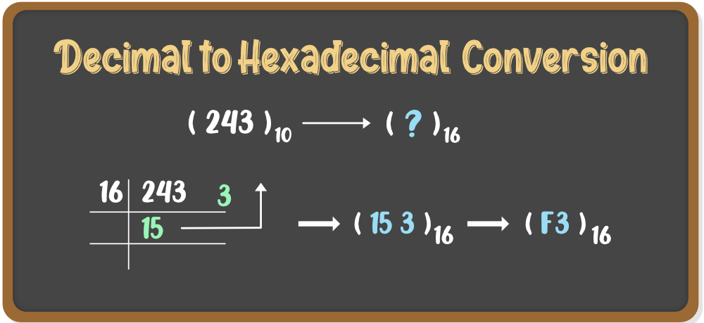 Decimal to Hexadecimal Conversion