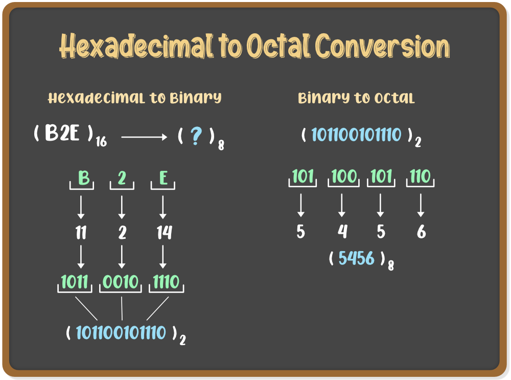 Hexadecimal to Octal Conversion