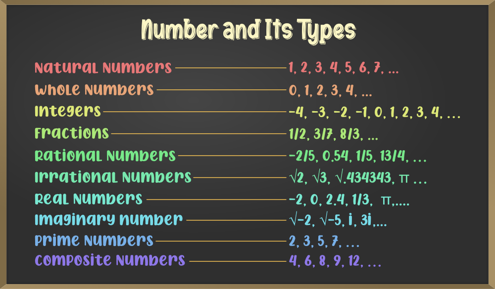 Number and Its Types