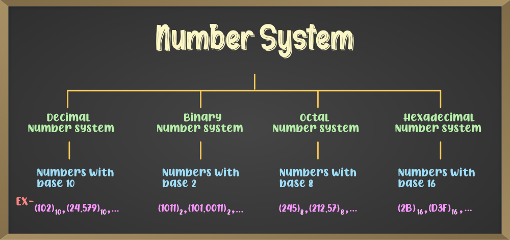 Types of Number Systems