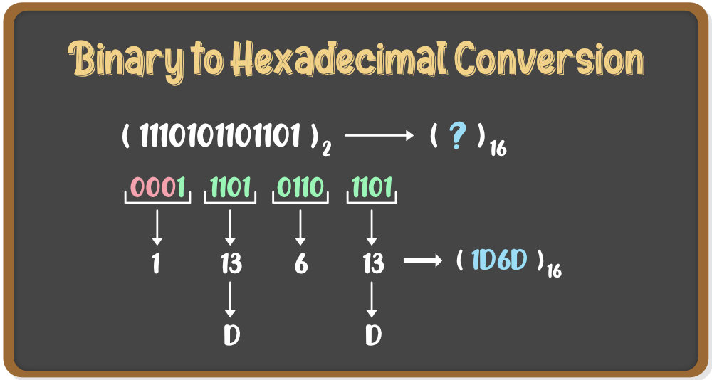 Binary to Hexadecimal Conversion