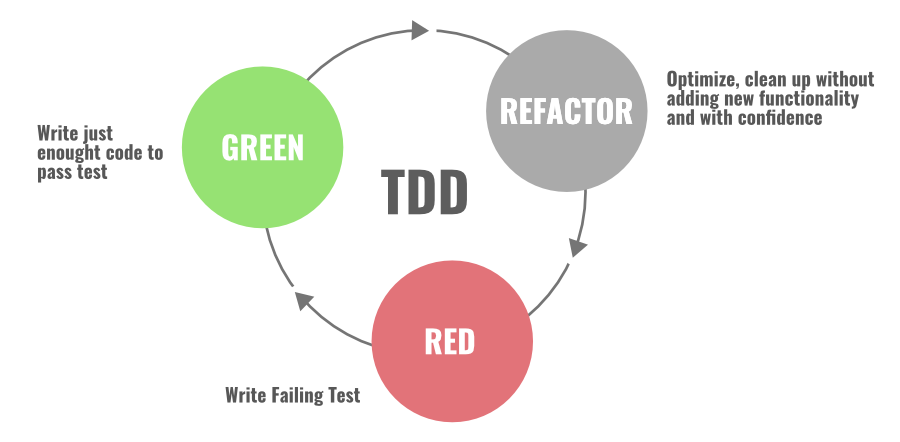 Red-Green-Refactoring