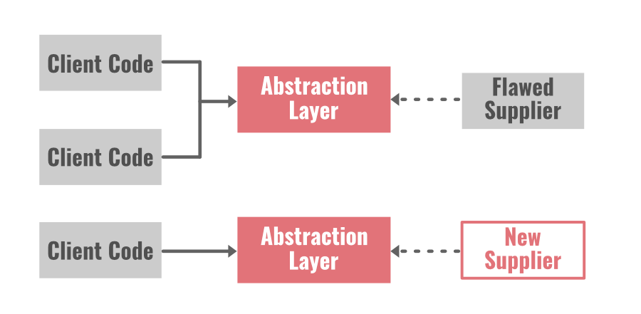 Refactoring-By-Abstraction