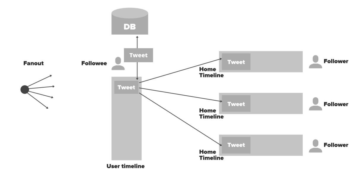 Fanout-System-Design-Twitter