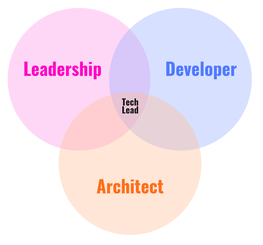 Technical-Leader
