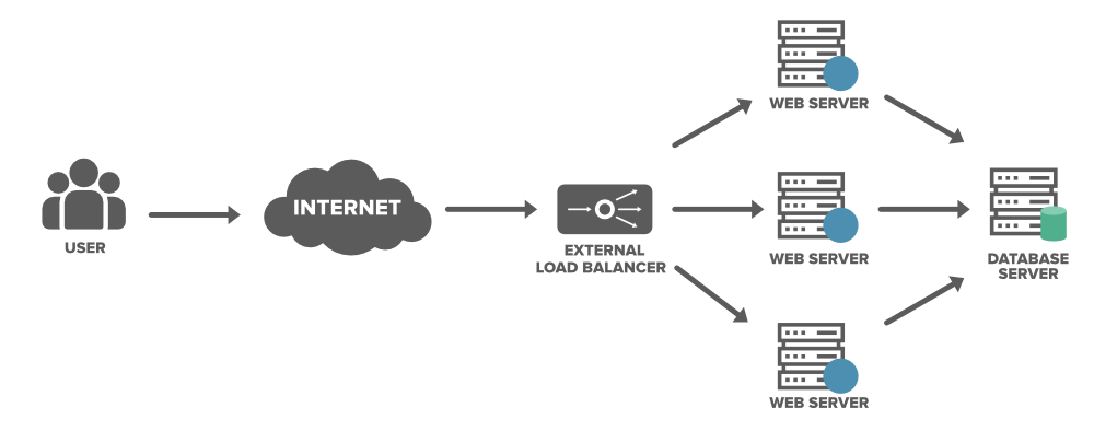 Load-Balancer-System-Design