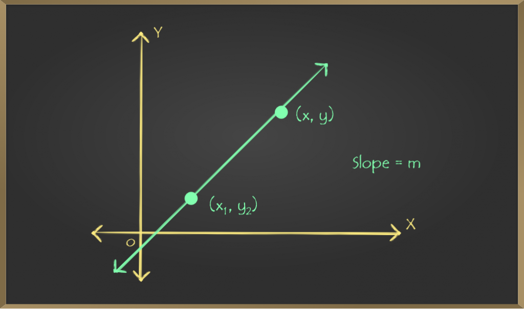 School-Learning-Article-Straight-Lines-Point-Slope-Form