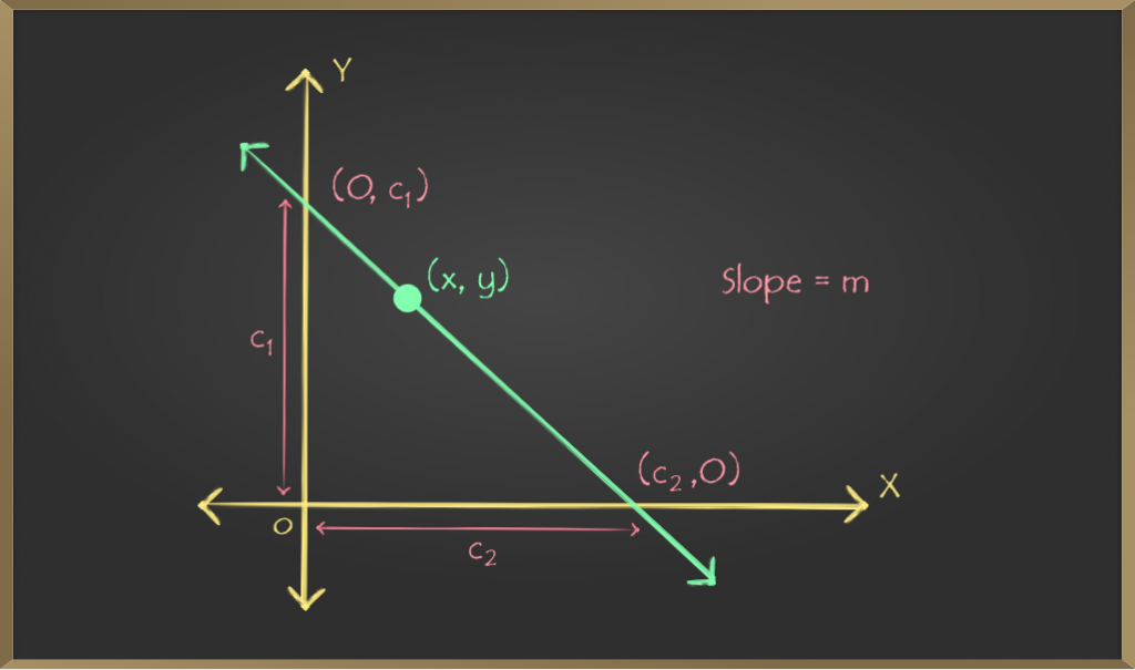 School-Learning-Article-Straight-Lines-Point-Slope-Form-2
