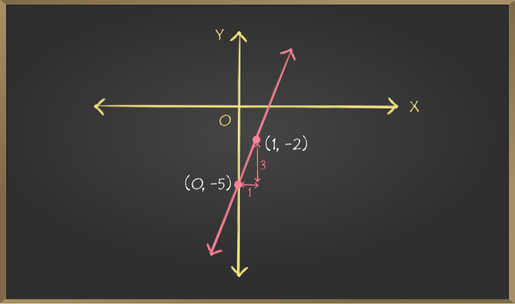 Images-For-School-Learning-Article-Straight-Line-Graphing-Slope-intercept-equations-2