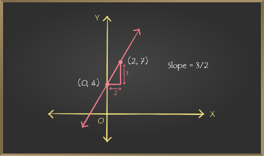 Images-For-School-Learning-Article-Straight-Line-Graphing-Slope-intercept-equations-3