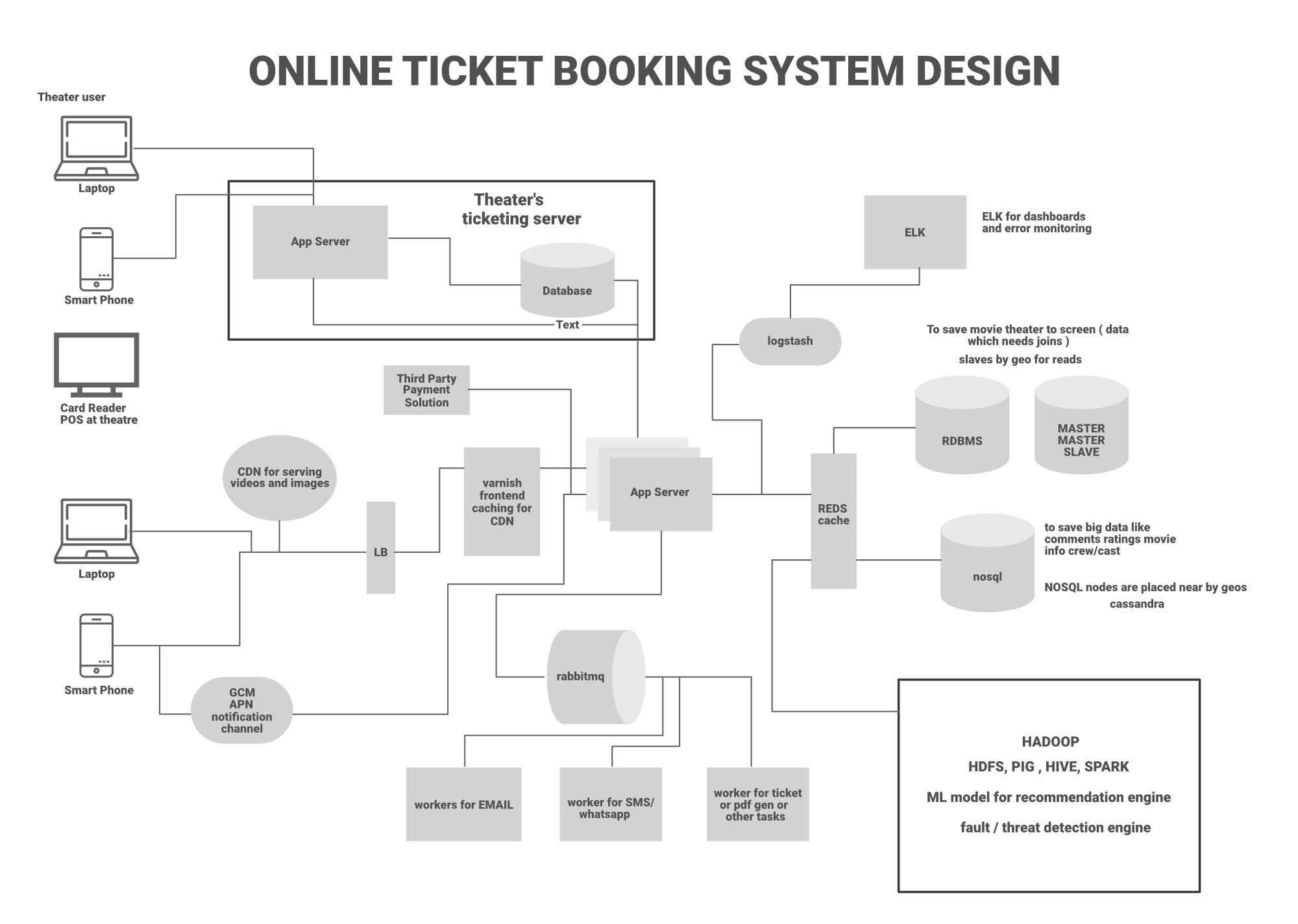 BookMyShow-Hight-Level-Architecture