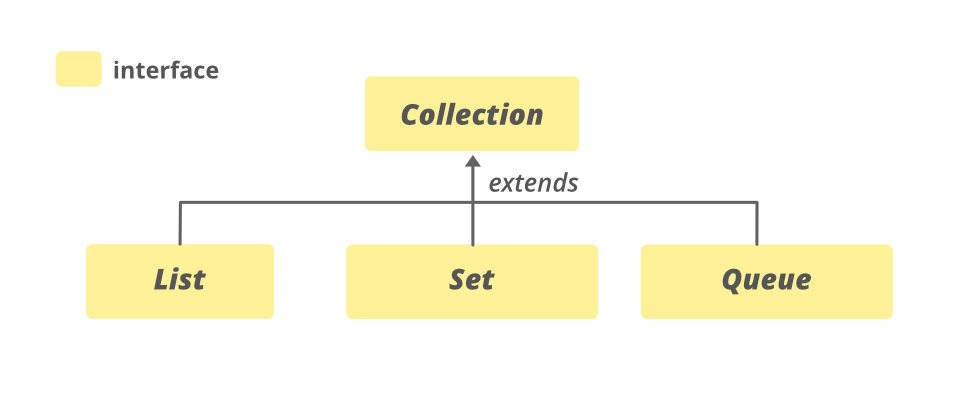 Collection-Interface-in-Java-with-Examples