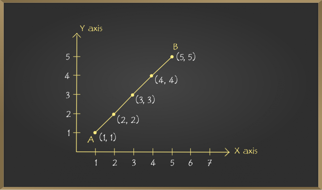School-Learning-Introduction-to-Graphs-6