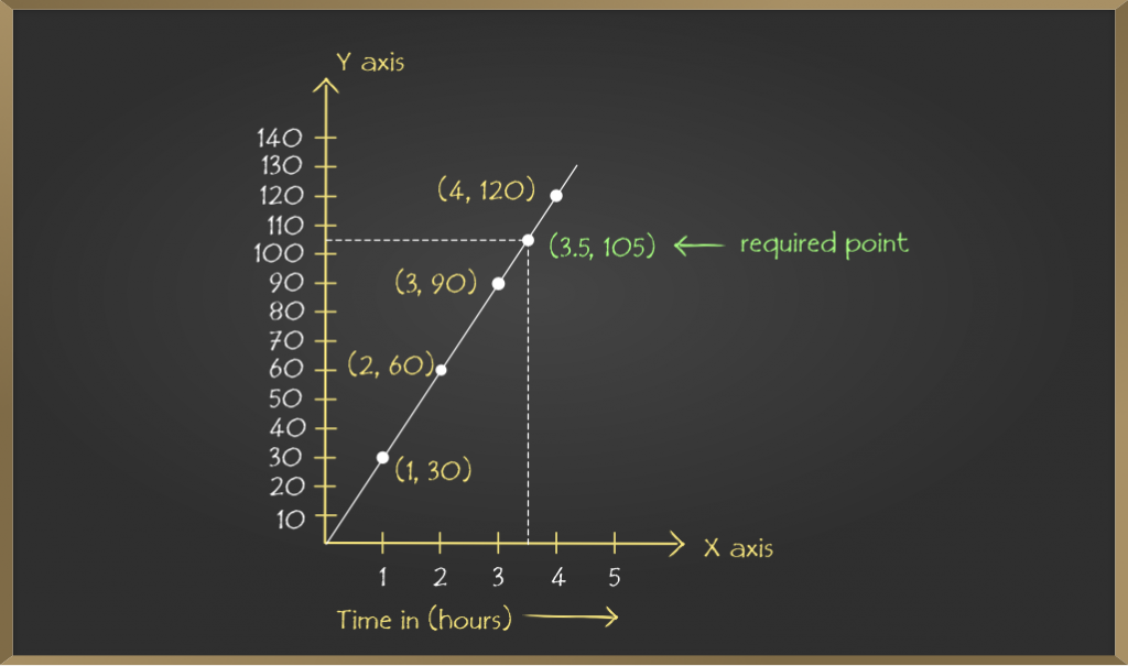 School-Learning-Introduction-to-Graphs-9
