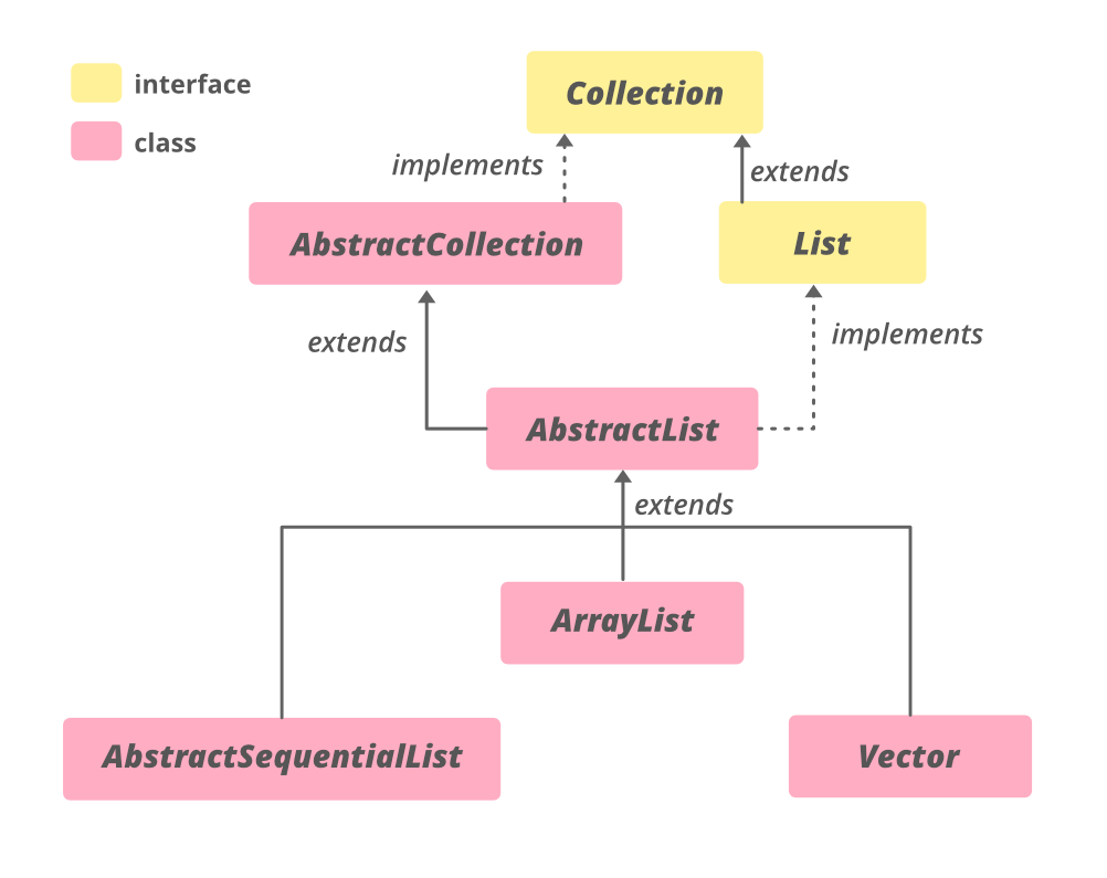 AbstractList-in-Java