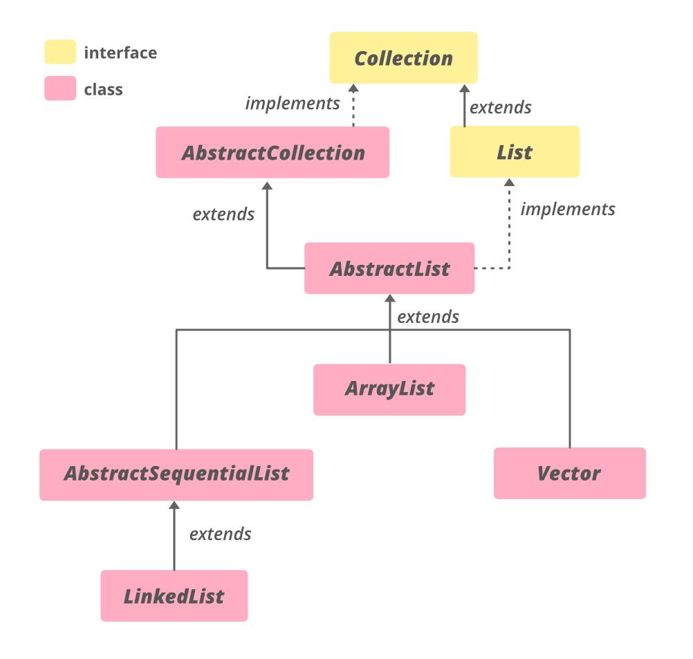 AbstractSequentialList-in-Java