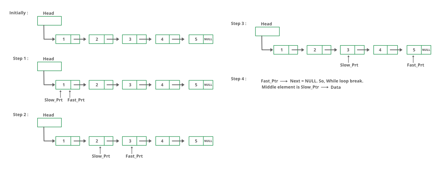 middle-of-a-given-linked-list-in-C-and-Java1