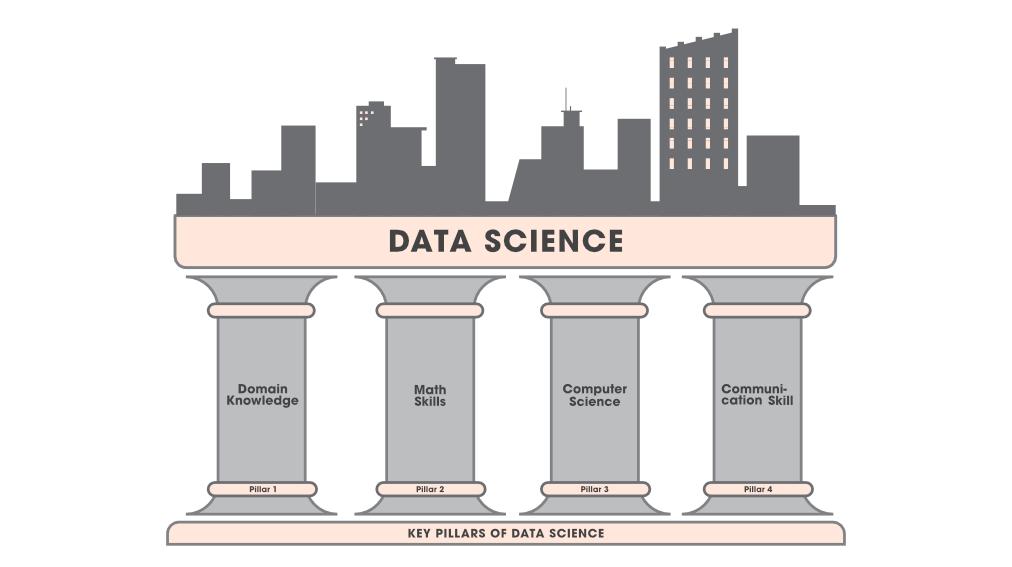 4-Key-Pillars-of-Data-Science