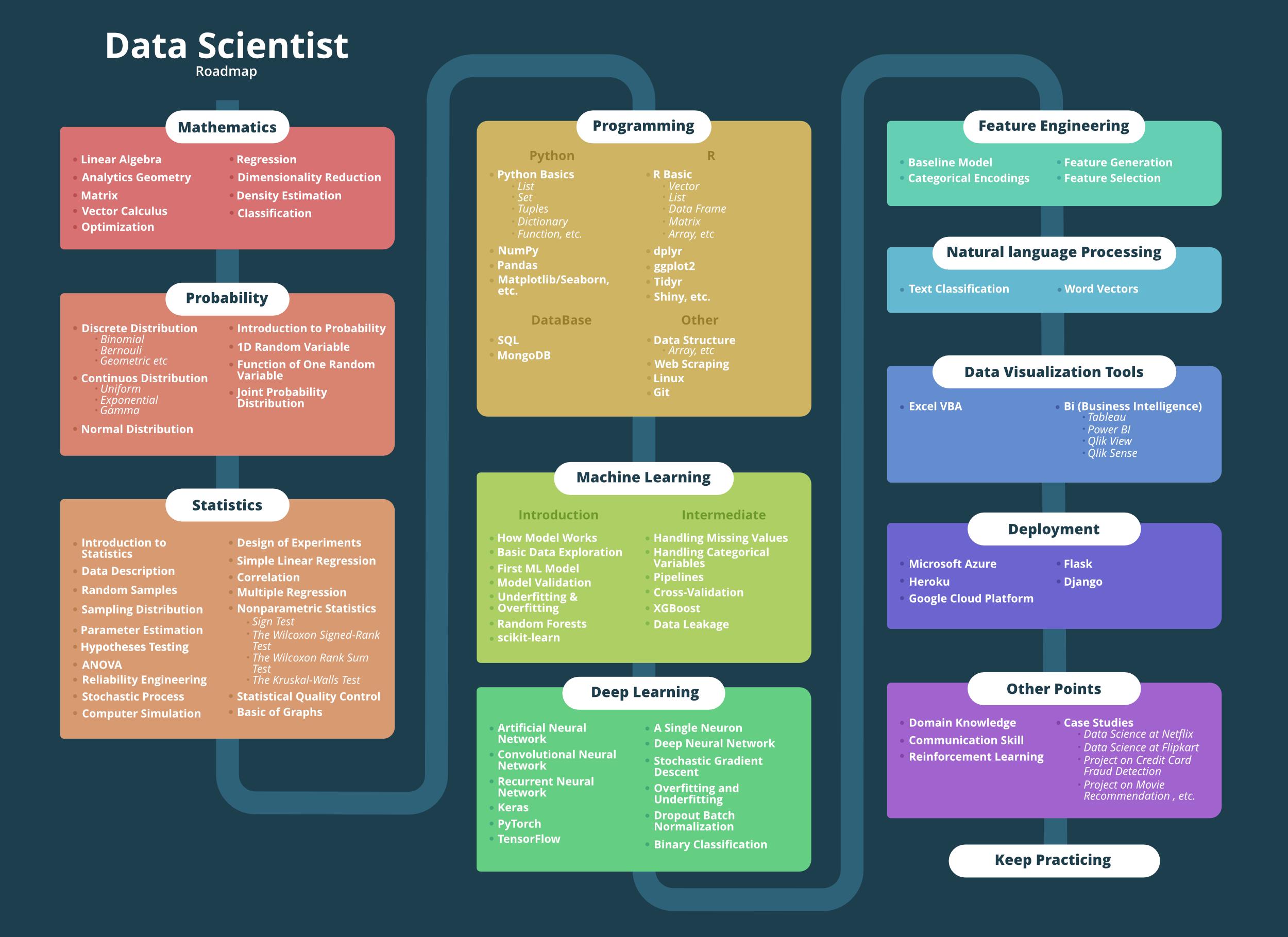 Data-Science-Roadmap