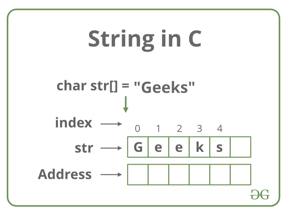 String-in-C