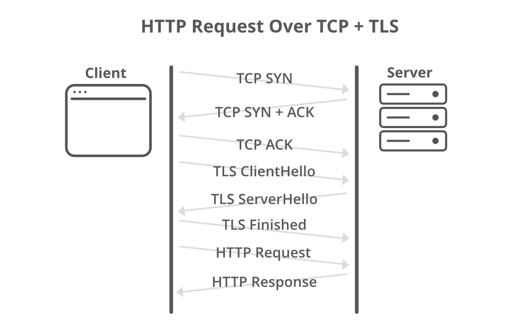 HTTP-Request-TCP-TLS