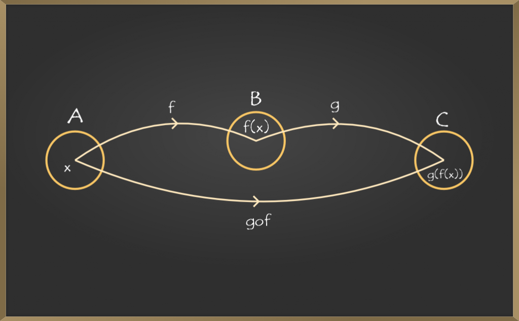 Composite-Functions