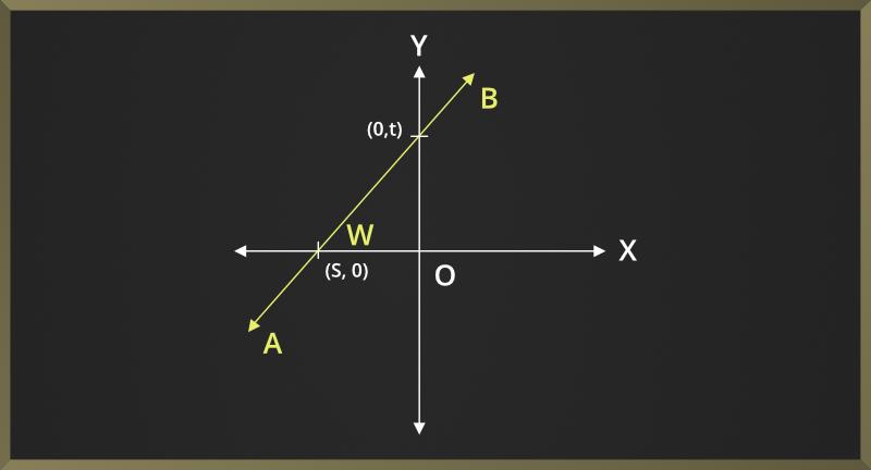 Slope-Intercept-Form-of-Straight-Lines-2