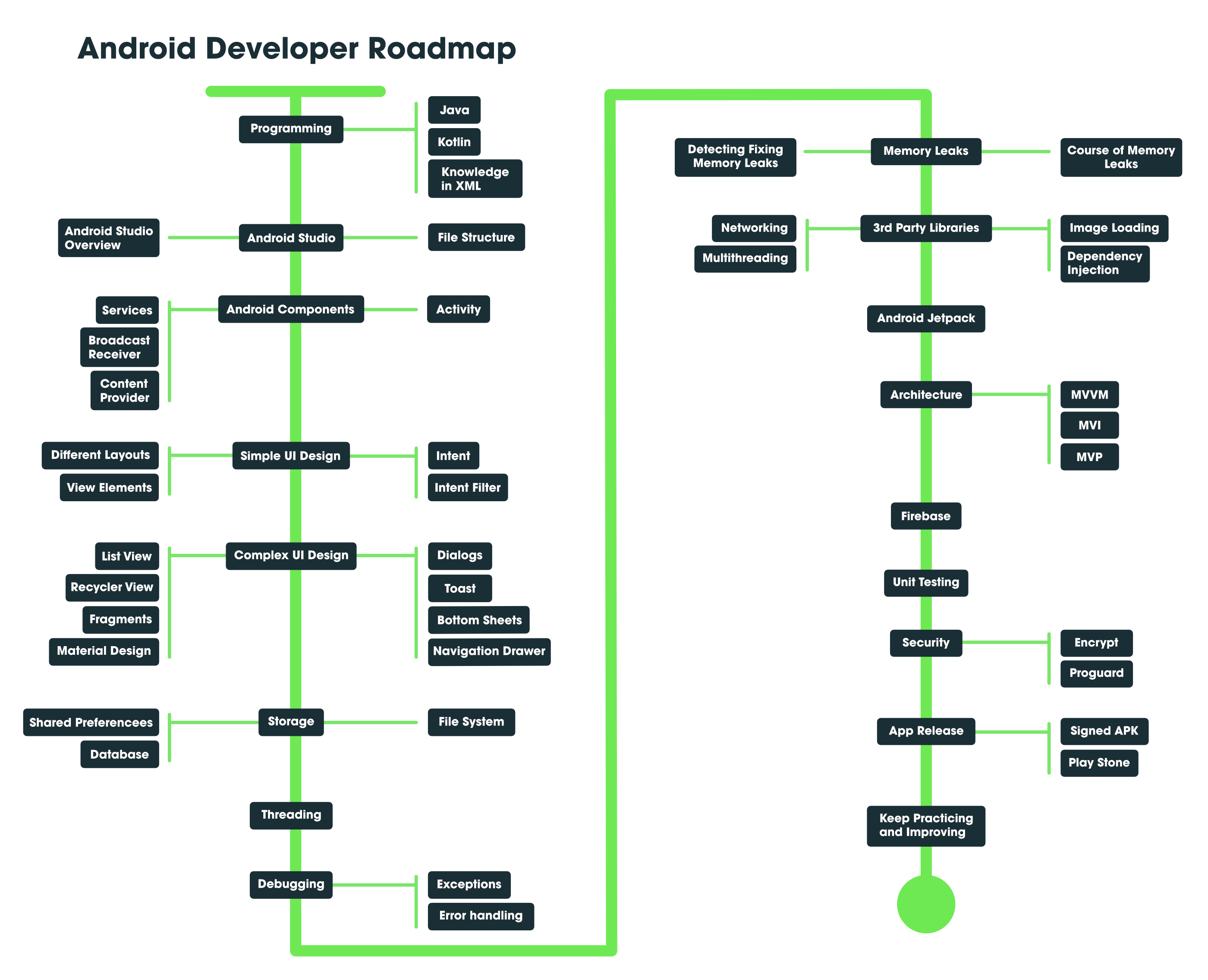 Roadmap-to-become-Android-Developer