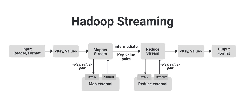 What-is-Hadoop-Streaming