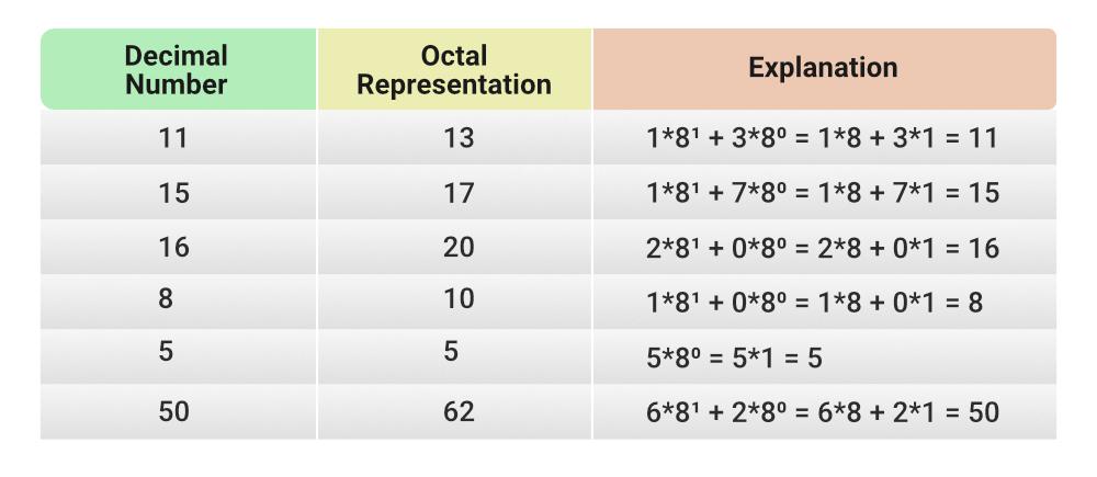 Decimal-to-Octal-Conversion2