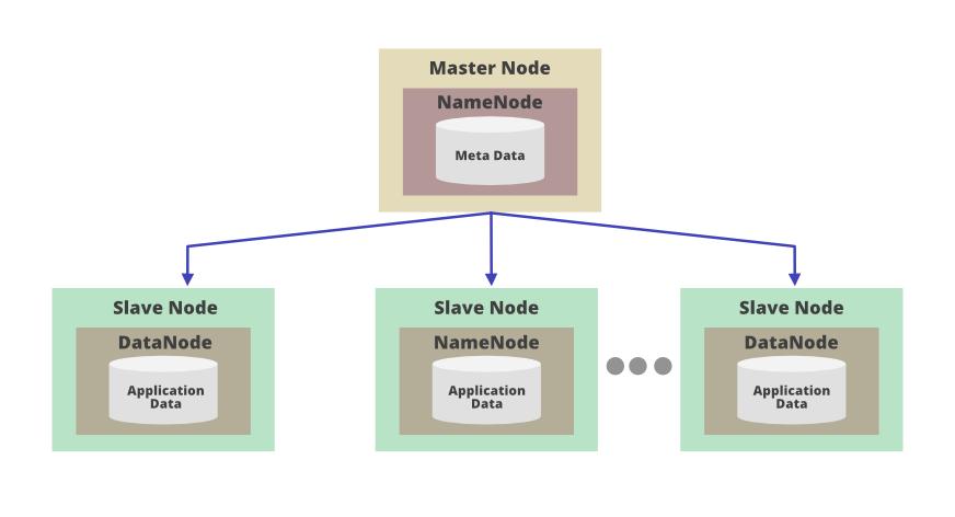 Master-Slave-Architecture