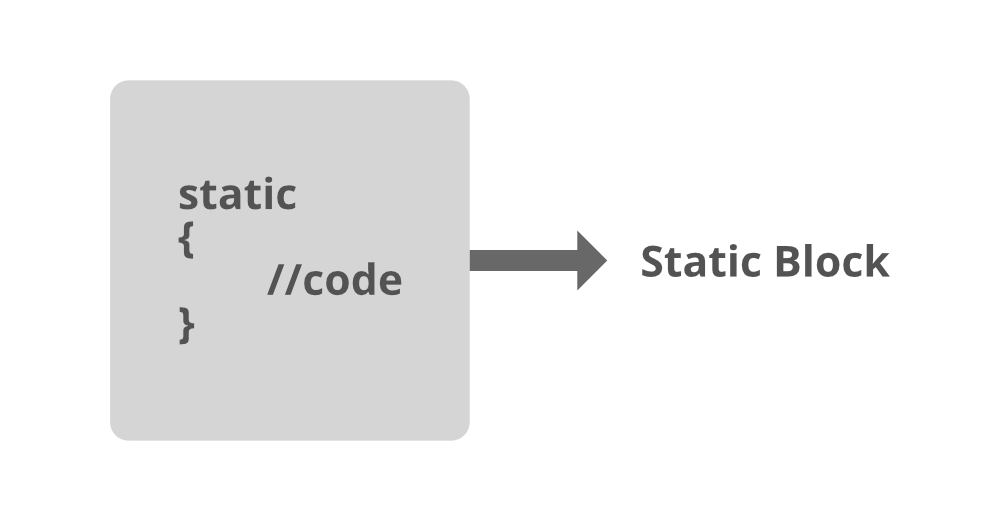 Static-Block-in-Java