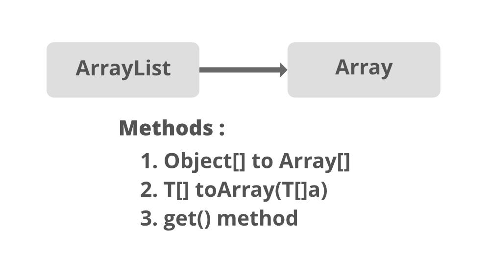 ArrayList-to-Array