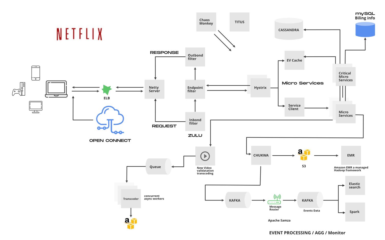 Netflix-High-Level-System-Architecture