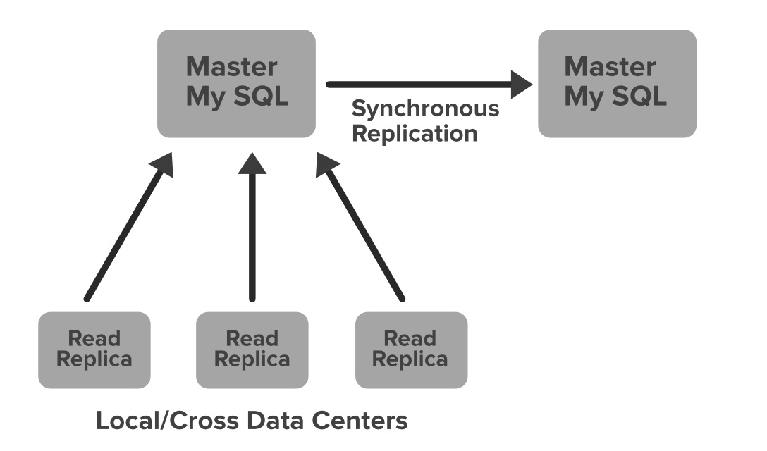 System-Design-Netflix-–-MySQL