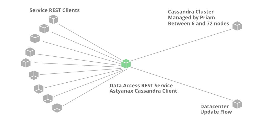 System-Design-Netflix-Cassandra-Service-Pattern