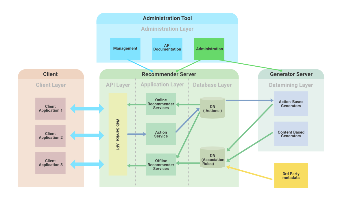 Web-Application-Architecture