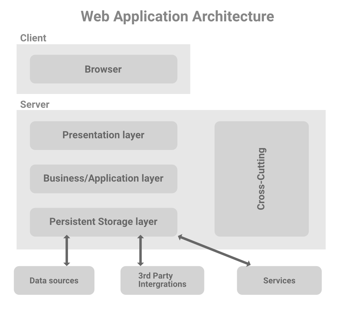 Web-Application-Three-Tier-Architecture