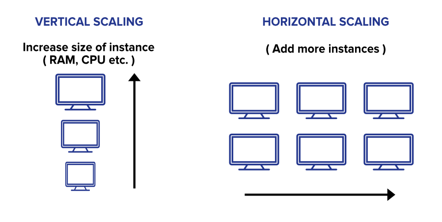 Scaling-Concept