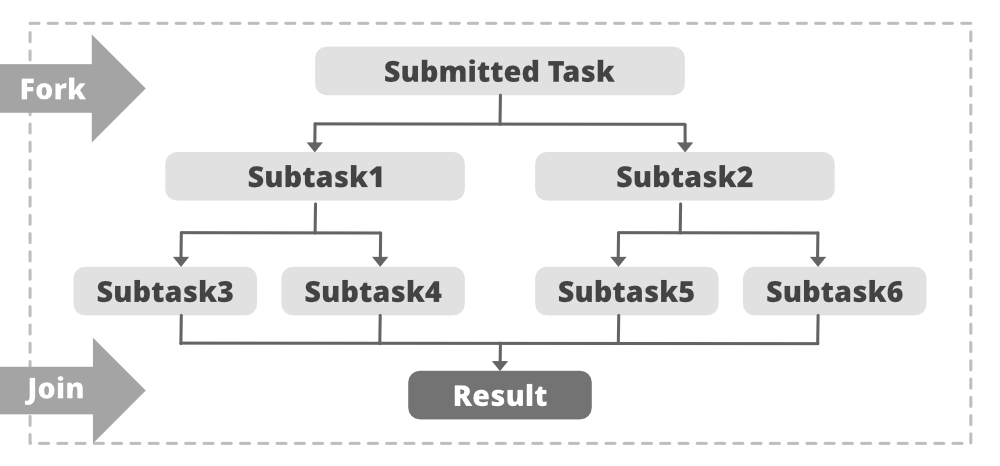 ForkJoinPool-Class-in-Java-with-Examples
